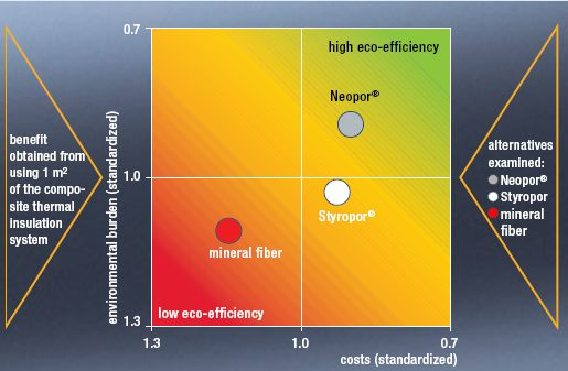 Comparison between neopor of BASF and other insulation materials